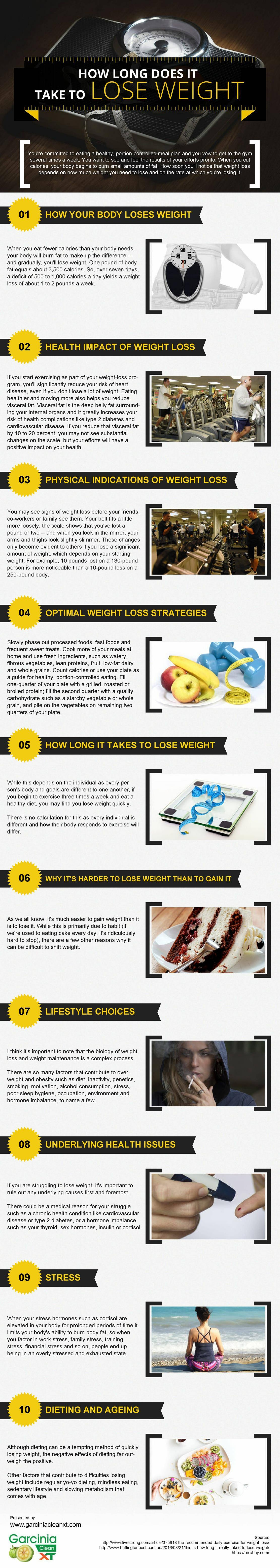 It Takes THIS Long To Start Losing Weight! - Infographic