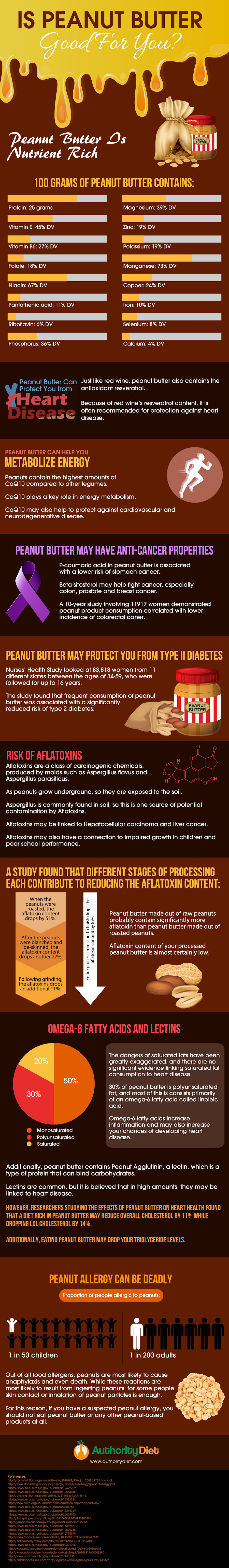 Should You Be Eating Peanut Butter? - Infographic