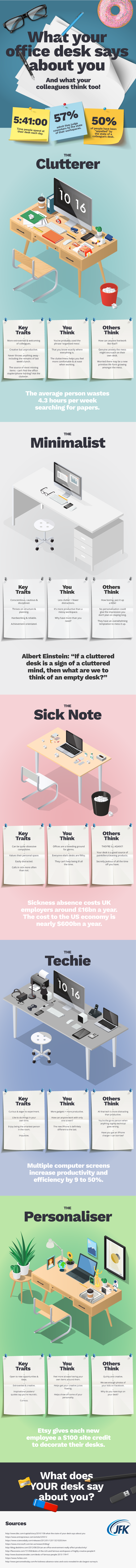 Your Office Desk Says A Lot About You - Infographic