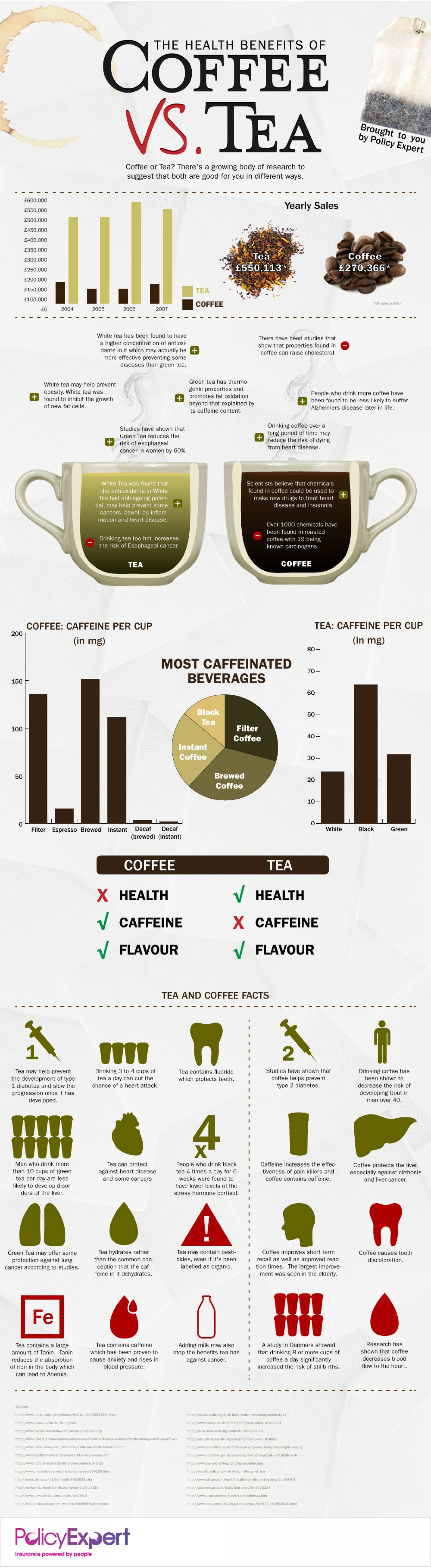 The Health Benefits of Coffee vs Tea - Infographics