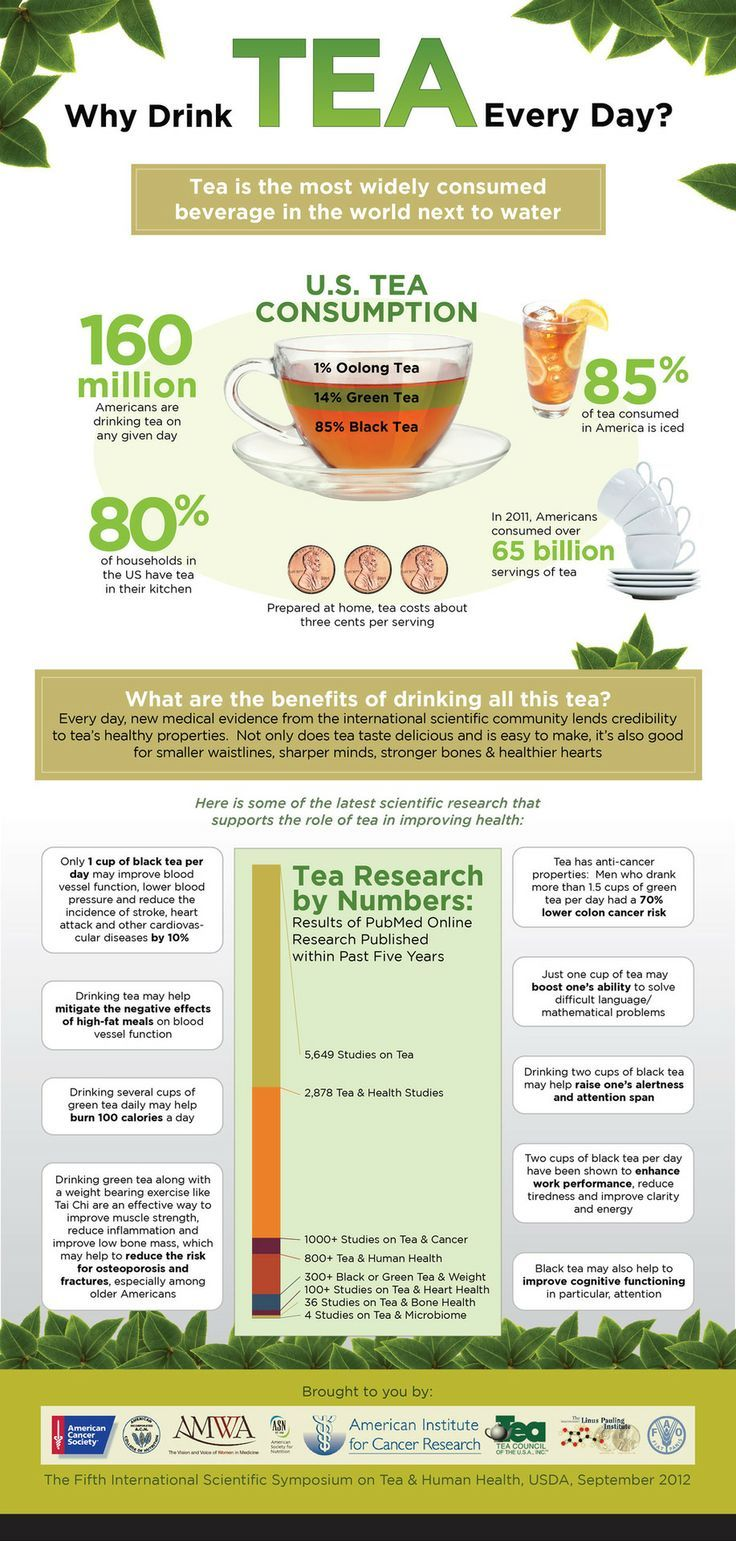 Why Drink Tea Every Day - Infographic
