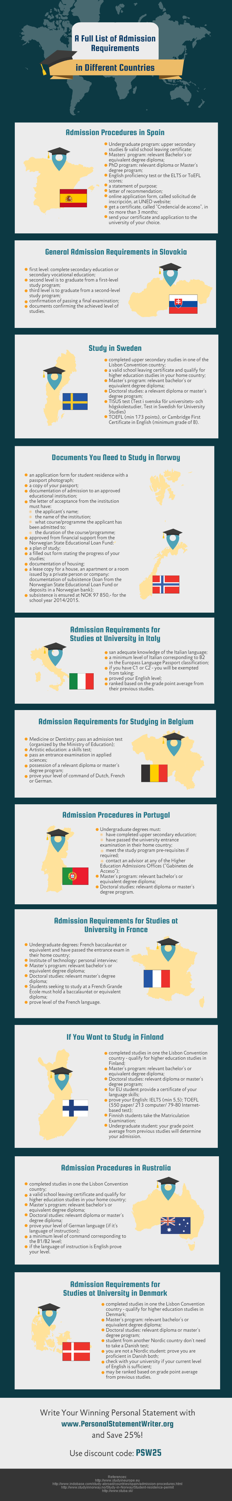 A Full List of Admission Requirements in Different Countries - Infographics