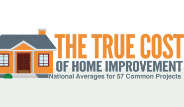 The True Cost of Home Improvement - Infographic