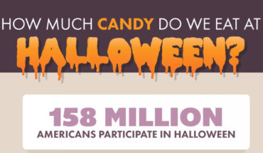 Do You Know How Much Candy Is Consumed During Halloween?