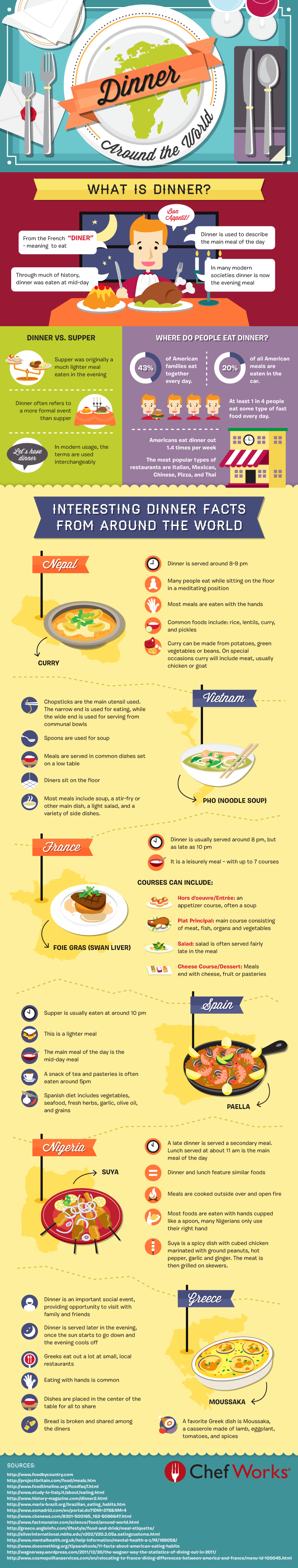Interesting Facts About Dinner From Around The World