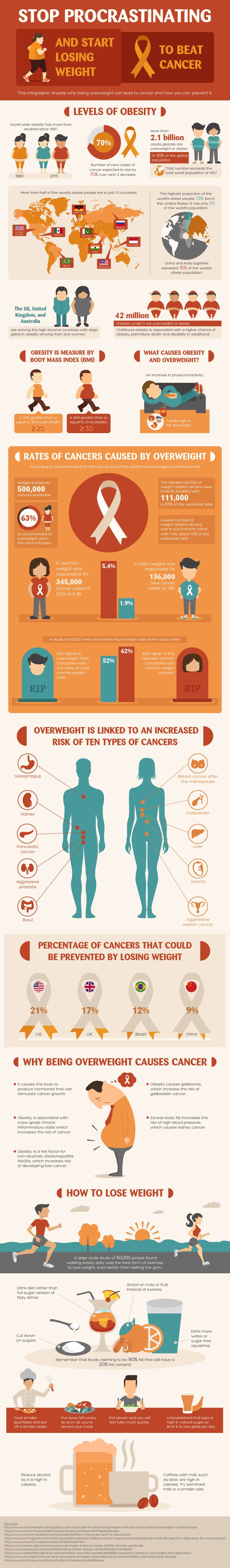 Understand How Obesity Can Cause Cancer