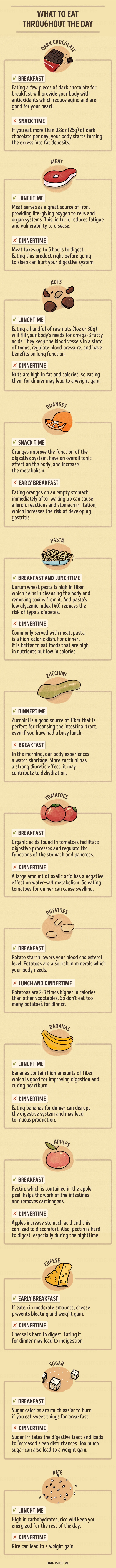 When And How Should You Consume Your favourite Food?