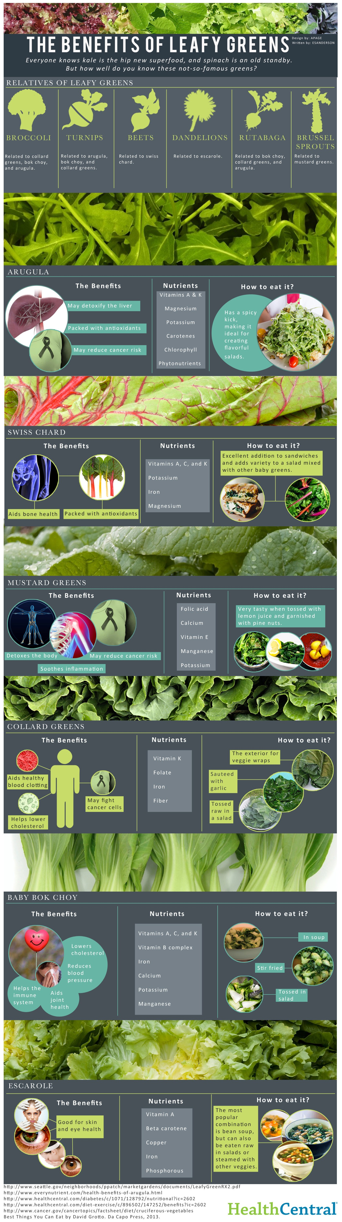 12 Kinds Of Leafy Greens You Must Eat