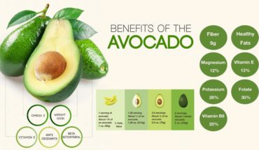 7 Benefits Of Avocados That Will Make You Eat Them Every Day