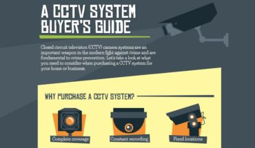 Planning To Buy A CCTV? Click here!