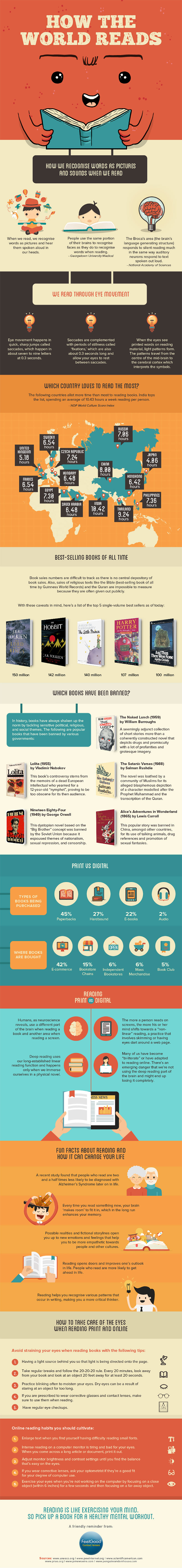 Surprising Facts On Reading And Books