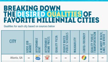 20 Cities And Their Desired Qualities - Infographic