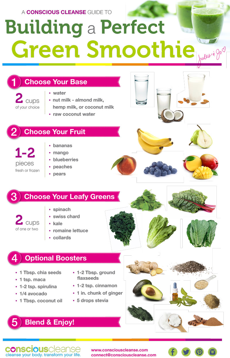 How To Make A Green Smoothie? - Infographic