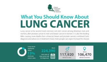 Important Pointers About Lung Cancer