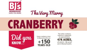 Interesting Facts You Didn't Know About Cranberry - Infographic