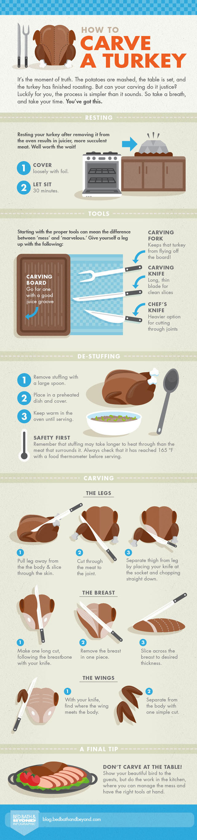 Learn The Art Of Carving A Turkey - Infographic