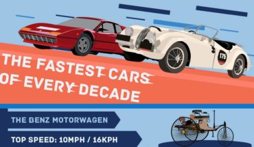 The Fastest Cars of Every Decade - Infographic