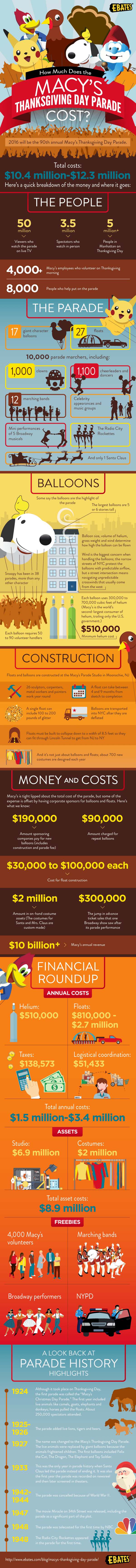 This Is How Much Macy's Thanksgiving Day Parade Costs - Infographic