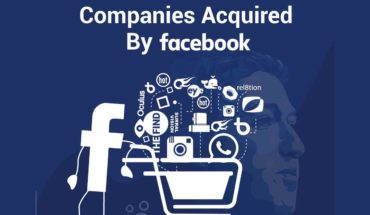 What Are The Companies Acquired By Facebook - Infographic