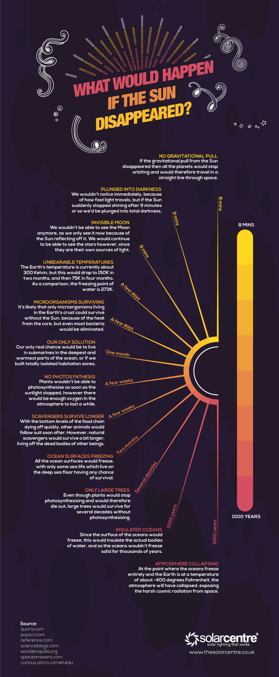 What Would Happen If The Earth Became Sun-Less? - Infographic