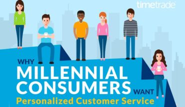 Why Millennial Demand Personal Attention? - Infographic