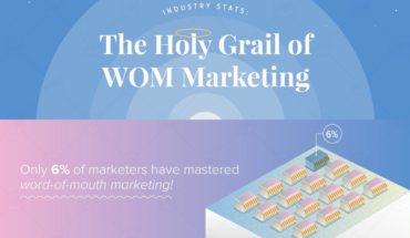 Why Word-Of-Mouth Marketing Is Important - Infographic
