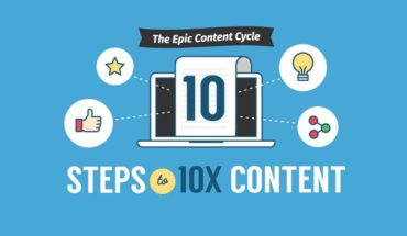 Write An Irresistible Article In Just 10 Steps - Infographic