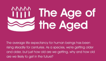 Aging Patterns Of Humans Are Surprising - Infographic