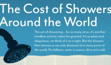 Here's How Much Taking A Shower Costs You - Infographic