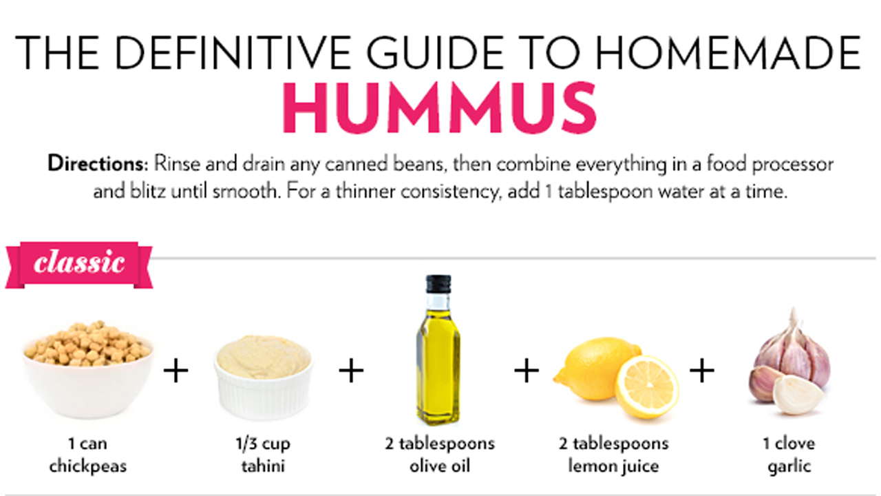 How to make 13 different types of hummus at home infographic for How to make different types of house models