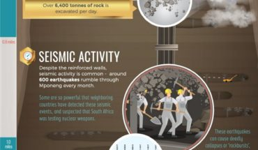 The Deepest Gold Mine In The World! - Infographic