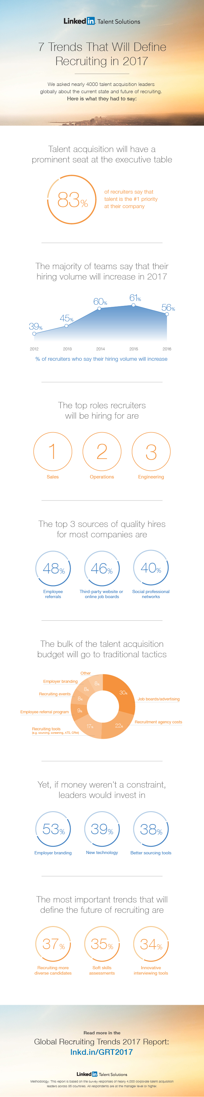 What Recruiters Are Really Looking For - 2017 Trends - Infographic