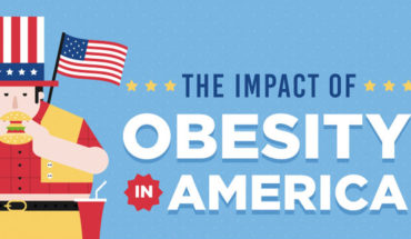 America Is Filled With Obesity - Infographic