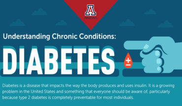 Everything You Need To Know About Diabetes - Infographic