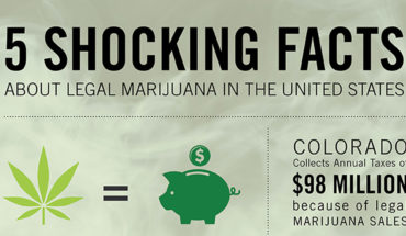 Here's What You Didn't Know About Legal Marijuana In The US - Infographic