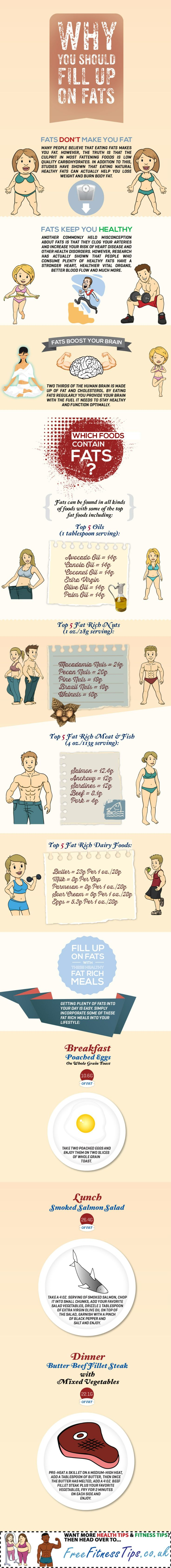 Here is Why You Must Actually Consume All The Fats You Can - Infographic