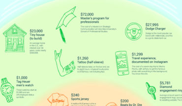 How Statements are Made by Millennials - Infographic