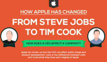 Steve Jobs vs Tim Cook: How Apple Has Changed? - Infographic