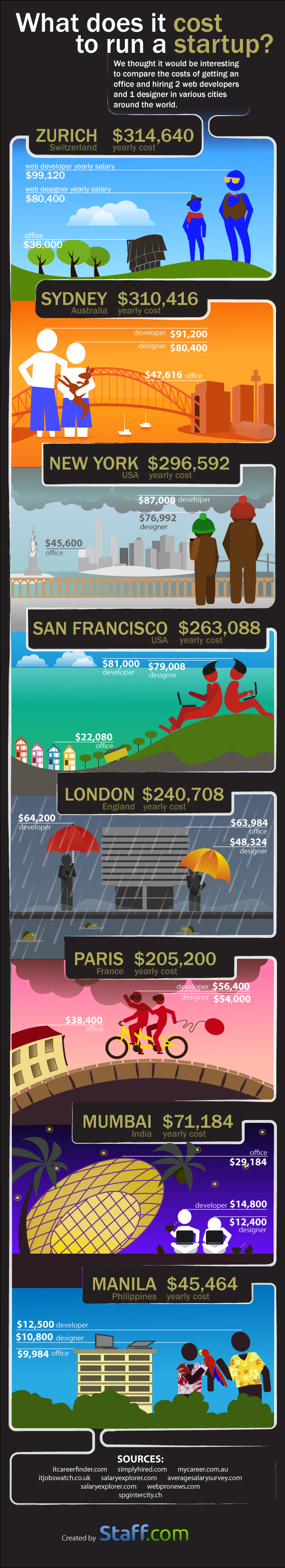 The Cost Of Running A Startup In 8 Different Cities - Infographic