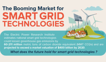 The Popularity Of Smart Grid Technologies - Infographic