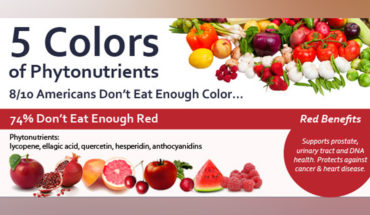 These Are The 5 Colours Of Phytonutrients You Need - Infographic