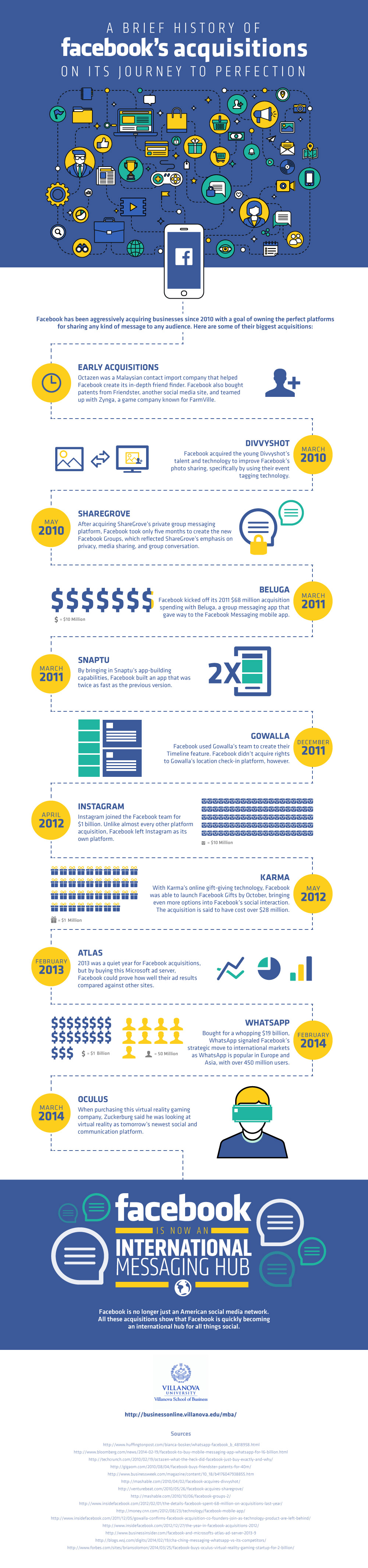 This Is Why Facebook Is Such A Successful Website - Infographic