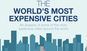 Top 20 Most Expensive Cities Of The World - Infographic