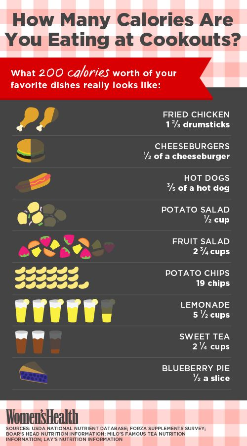 Why Cookouts are Unhealthy - Infographic