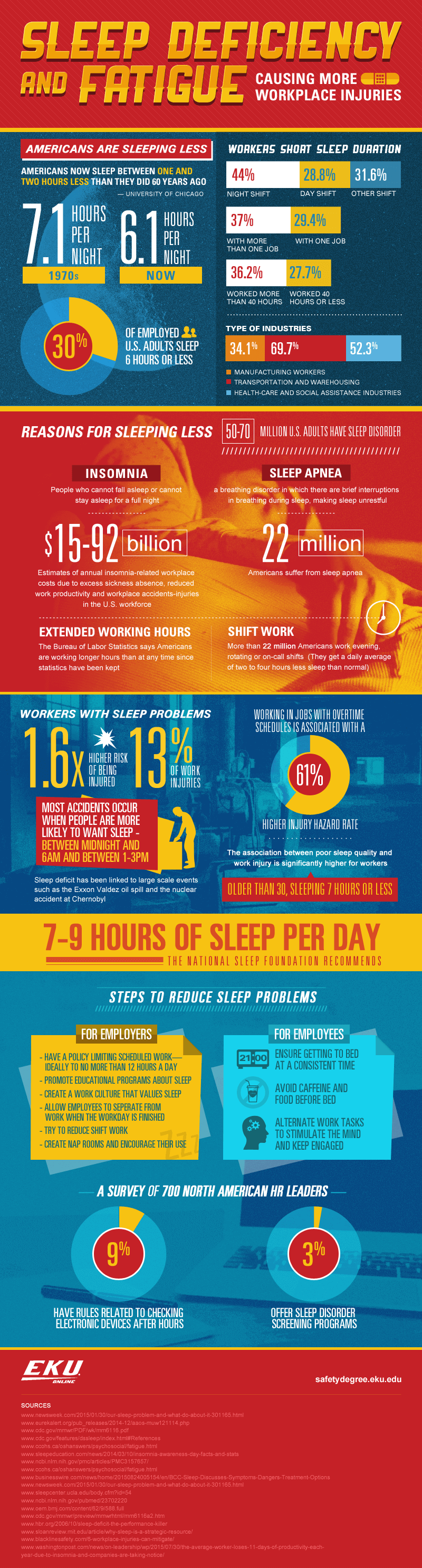 Workplace Injuries Are Caused By Lack Of Sleep! - Infographic