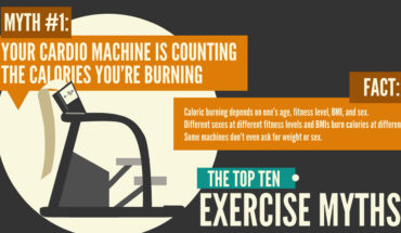 10 Most Popular Exercise Myths - Infographic