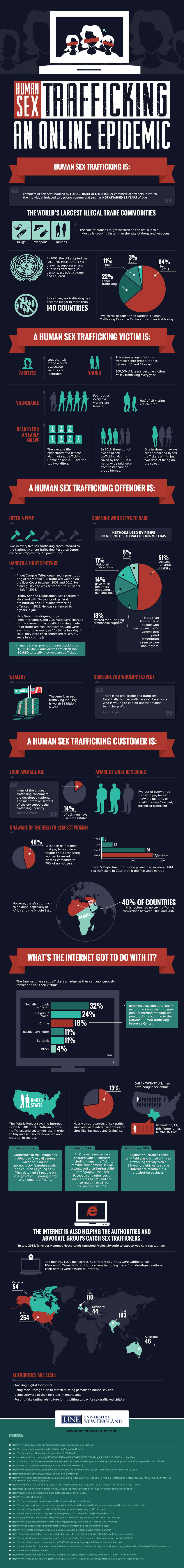 All You Need To Know About Human Sex Trafficking - Infographic