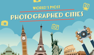 Cities Around The World That Are Most Captured - Infographic