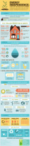 How To Live Self-sufficiently - Infographic