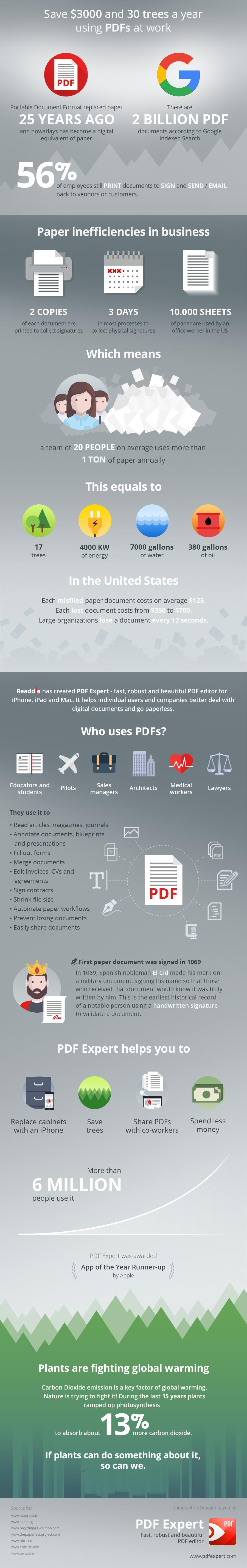 How Using PDFs Can Save 30 Trees And $3000 A Year! - Infographic